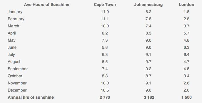 Average Hours of Sunshine